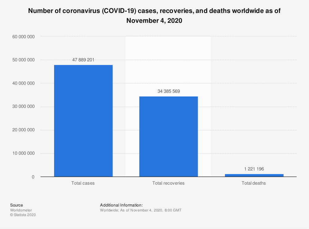 Statistic: Number of coronavirus (COVID-19) cases, recoveries, and deaths worldwide as of November 4, 2020 | Statista
